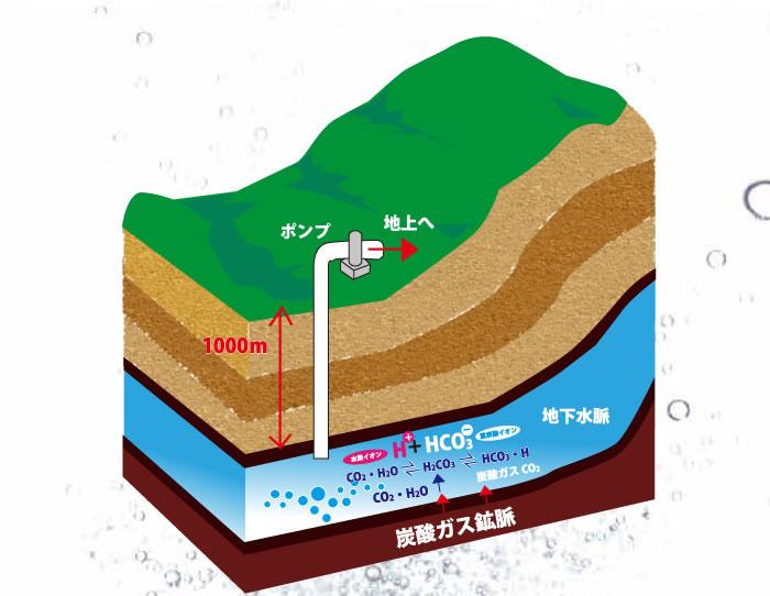 地下1000メートルの反応