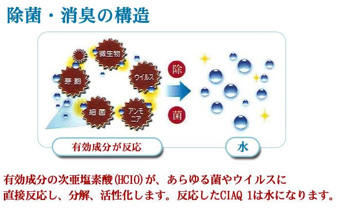 除菌消臭 次亜塩素酸水スプレー シアックワン